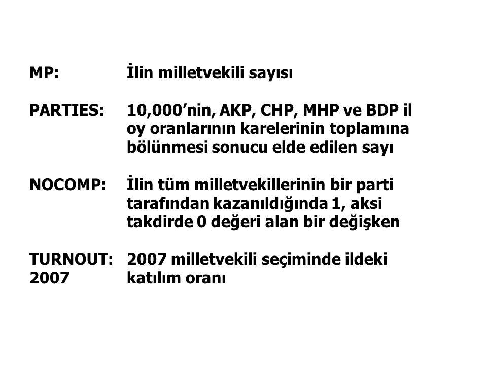 MP: İlin milletvekili sayısı PARTIES: 10,000'nin, AKP, CHP, MHP ve BDP il oy oranlarının karelerinin toplamına bölünmesi sonucu elde edilen sayı NOCOMP: İlin tüm milletvekillerinin bir parti tarafından kazanıldığında 1, aksi takdirde 0 değeri alan bir değişken TURNOUT: 2007 milletvekili seçiminde ildeki 2007 katılım oranı