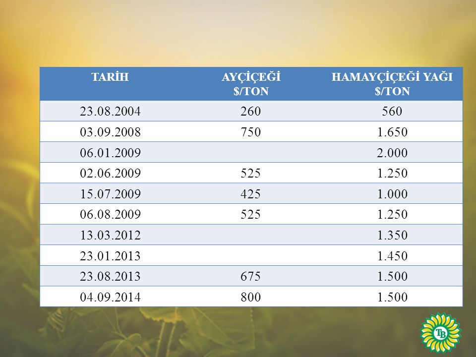 HAMAYÇİÇEĞİ YAĞI $/TON