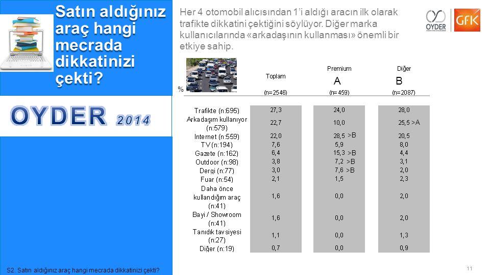 OYDER 2014 Satın aldığınız araç hangi mecrada dikkatinizi çekti A B