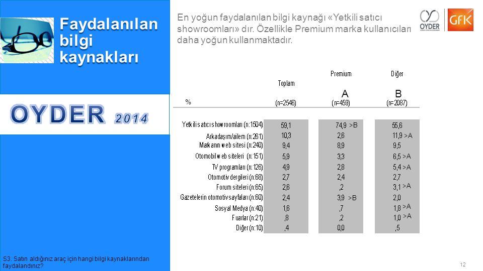 OYDER 2014 Faydalanılan bilgi kaynakları A B