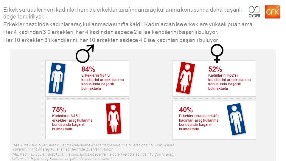 Erkek sürücüler hem kadınlar hem de erkekler tarafından araç kullanma konusunda daha başarılı değerlendiriliyor.