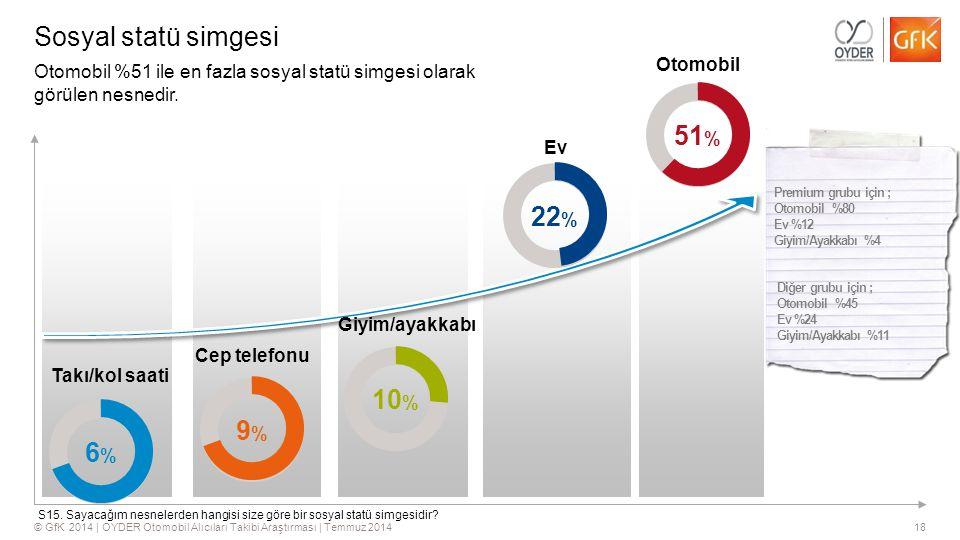 Sosyal statü simgesi 51% 22% 10% 9% 6% Otomobil