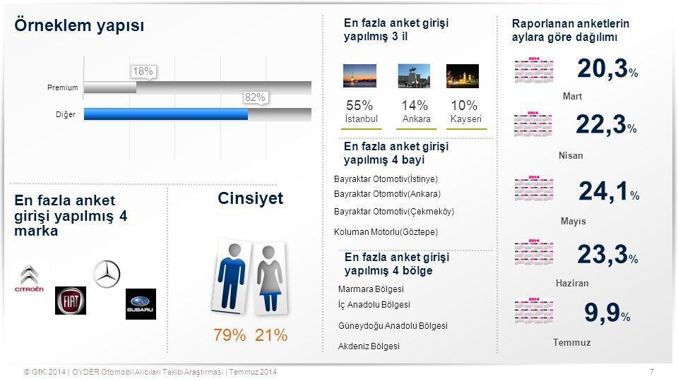 20,3% 22,3% 24,1% 23,3% 9,9% Örneklem yapısı 79% 21% Cinsiyet