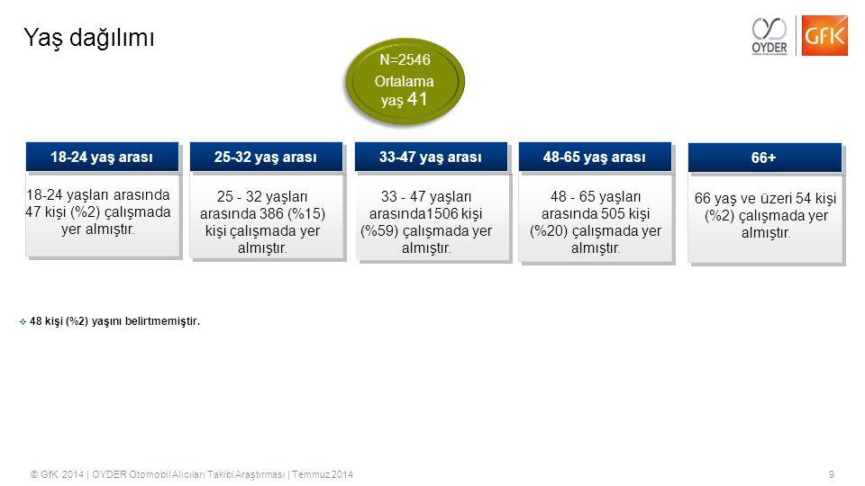 Yaş dağılımı N=2546 Ortalama yaş 41 18-24 yaş arası 25-32 yaş arası