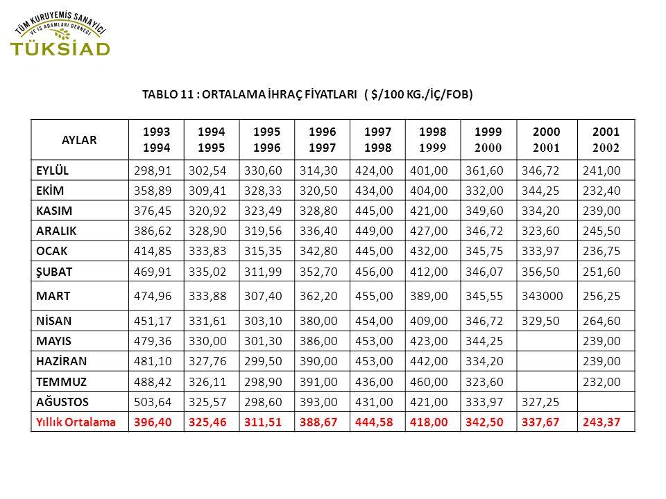 TABLO 11 : ORTALAMA İHRAÇ FİYATLARI ( $/100 KG./İÇ/FOB)