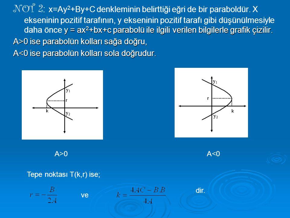 NOT 2: x=Ay2+By+C denkleminin belirttiği eğri de bir paraboldür