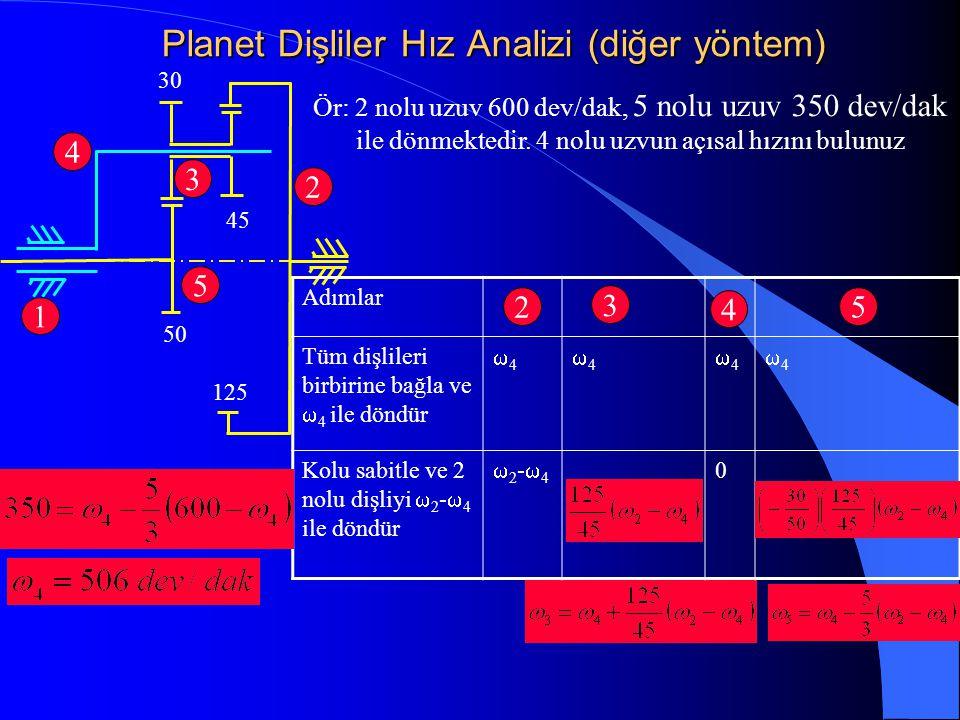 Planet Dişliler Hız Analizi (diğer yöntem)