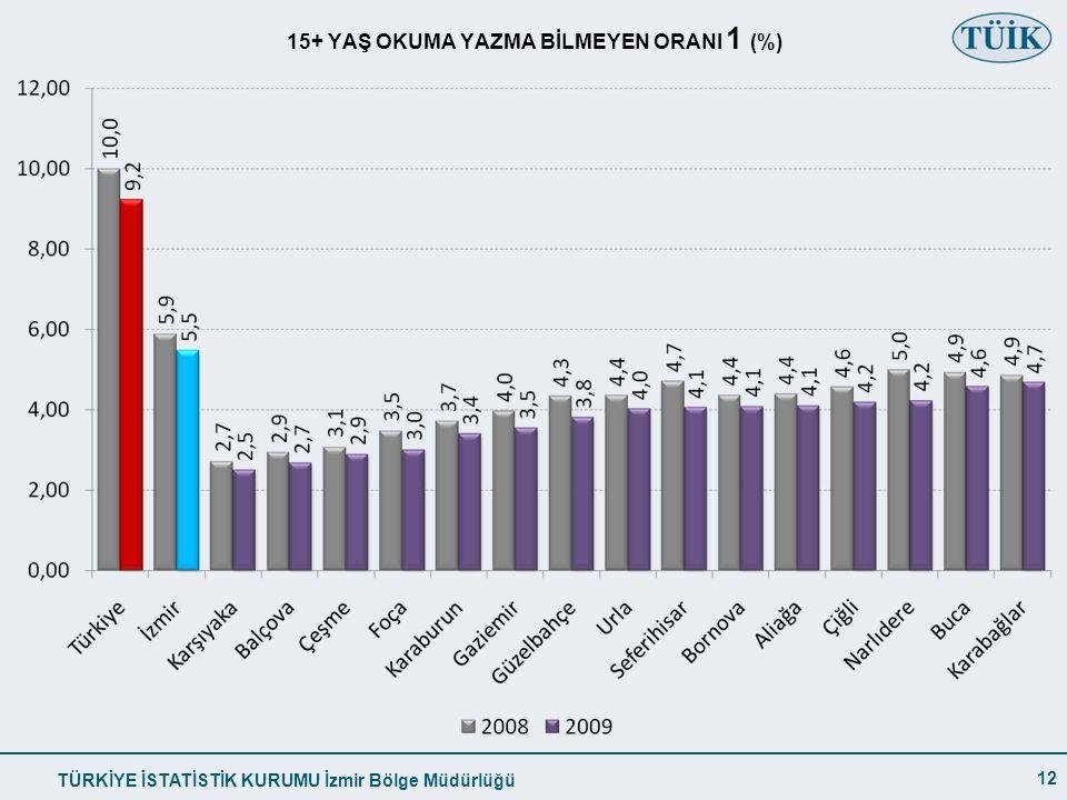 15+ YAŞ OKUMA YAZMA BİLMEYEN ORANI 1 (%)