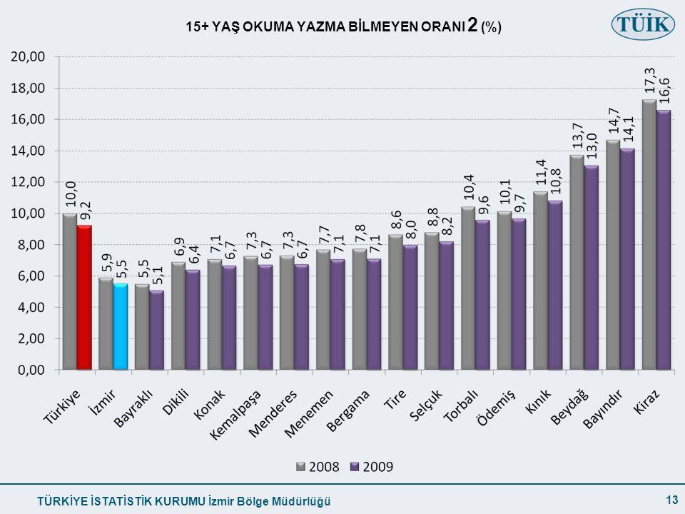 15+ YAŞ OKUMA YAZMA BİLMEYEN ORANI 2 (%)