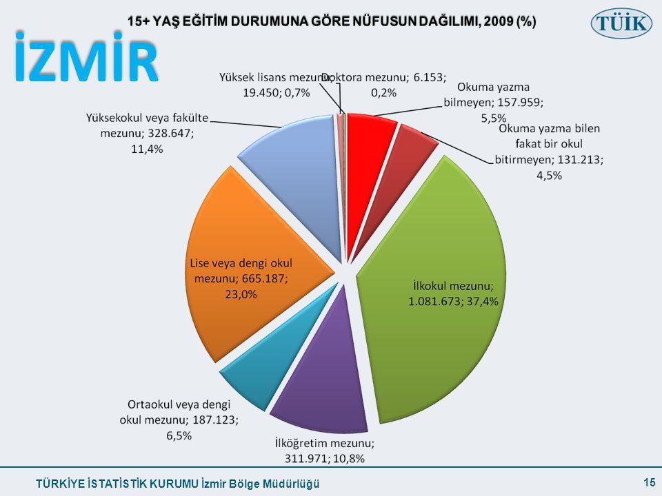 15+ YAŞ EĞİTİM DURUMUNA GÖRE NÜFUSUN DAĞILIMI, 2009 (%)