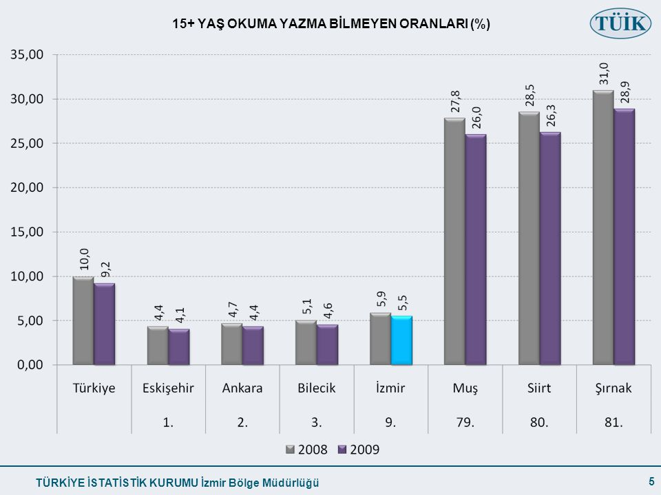 15+ YAŞ OKUMA YAZMA BİLMEYEN ORANLARI (%)