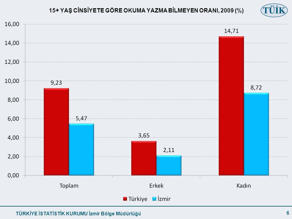 15+ YAŞ CİNSİYETE GÖRE OKUMA YAZMA BİLMEYEN ORANI, 2009 (%)