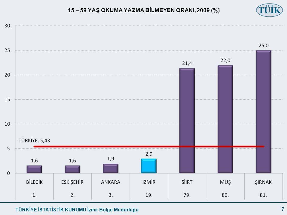 15 – 59 YAŞ OKUMA YAZMA BİLMEYEN ORANI, 2009 (%)