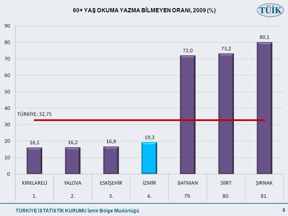 60+ YAŞ OKUMA YAZMA BİLMEYEN ORANI, 2009 (%)