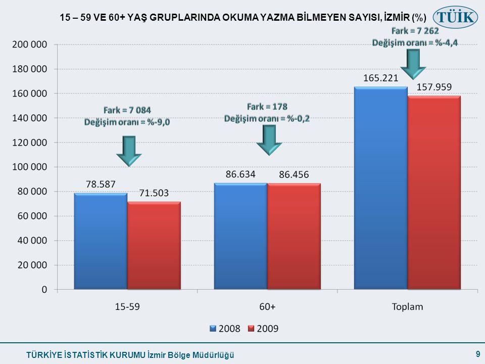15 – 59 VE 60+ YAŞ GRUPLARINDA OKUMA YAZMA BİLMEYEN SAYISI, İZMİR (%)