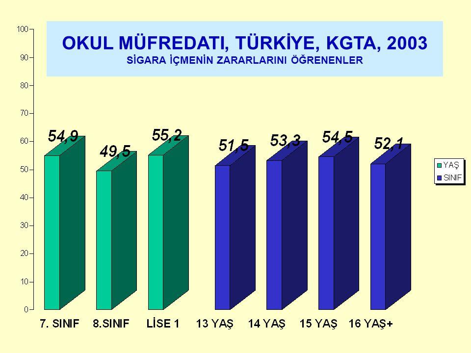 OKUL MÜFREDATI, TÜRKİYE, KGTA, 2003 SİGARA İÇMENİN ZARARLARINI ÖĞRENENLER