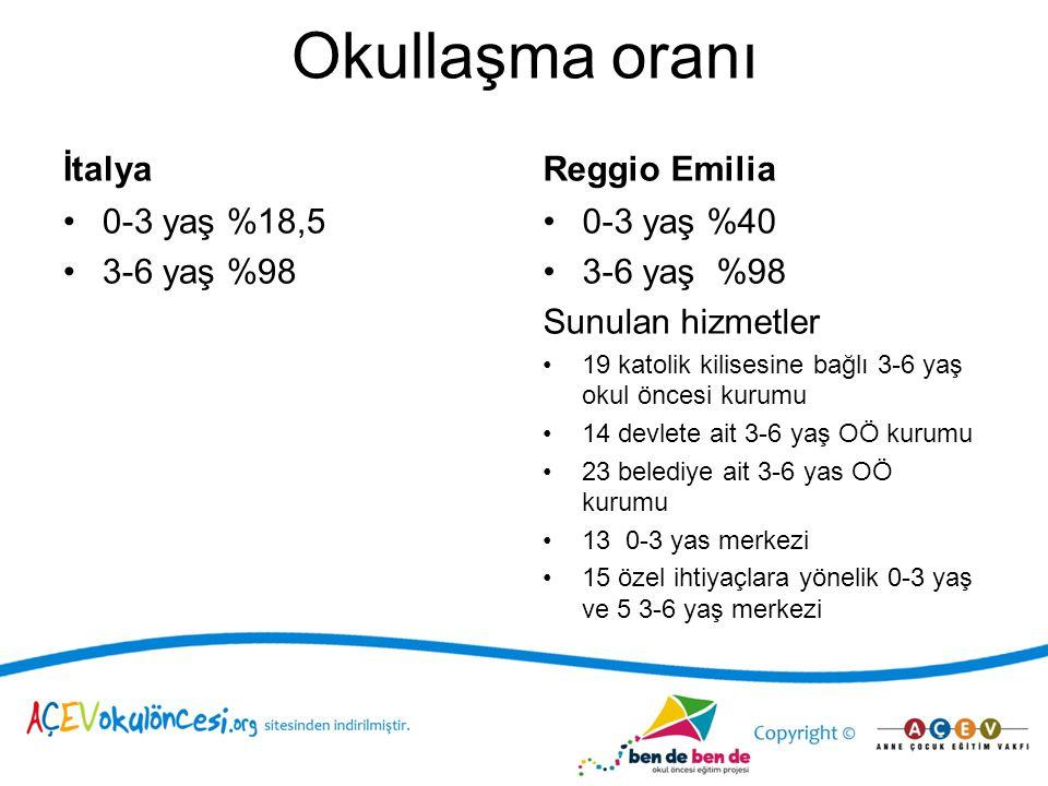 Okullaşma oranı İtalya Reggio Emilia 0-3 yaş %18,5 3-6 yaş %98