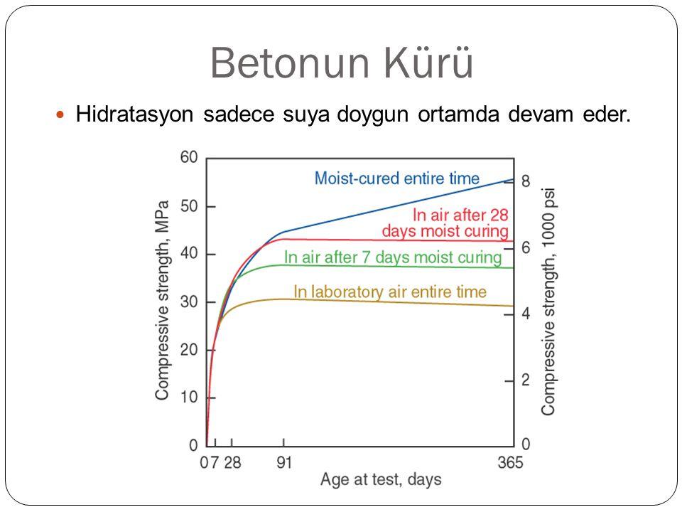 Betonun Kürü Hidratasyon sadece suya doygun ortamda devam eder.