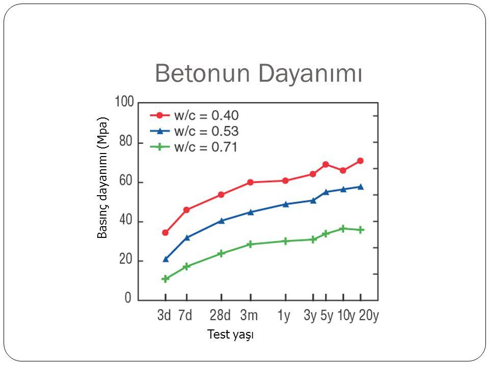 Betonun Dayanımı Basınç dayanımı (Mpa) Test yaşı
