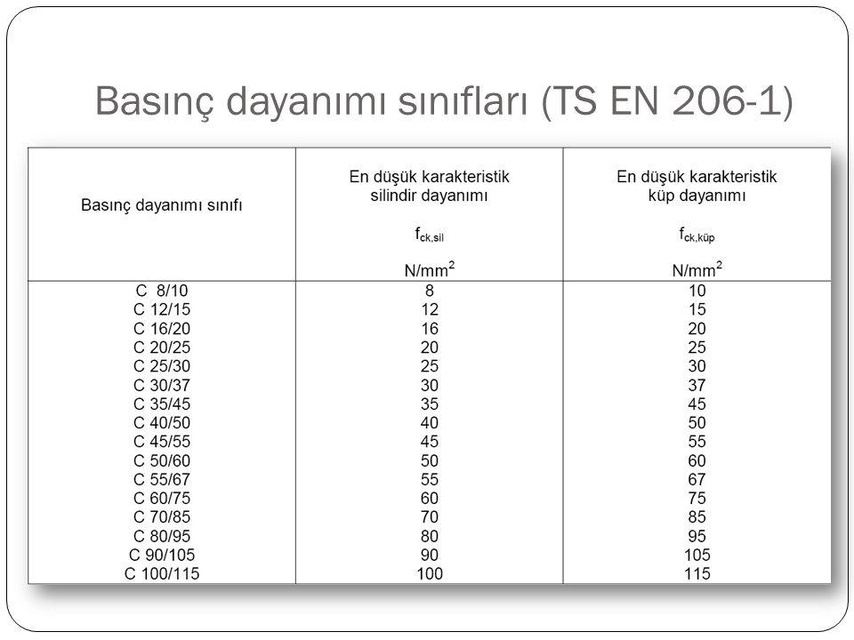 Basınç dayanımı sınıfları (TS EN 206-1)