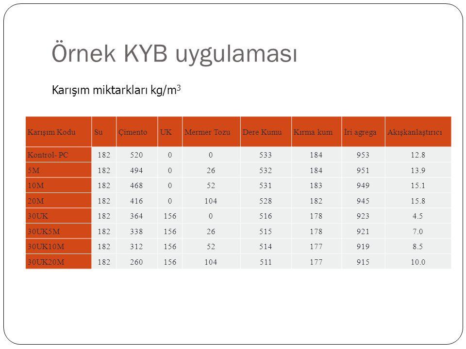 Örnek KYB uygulaması Karışım miktarkları kg/m3 Karışım Kodu Su Çimento