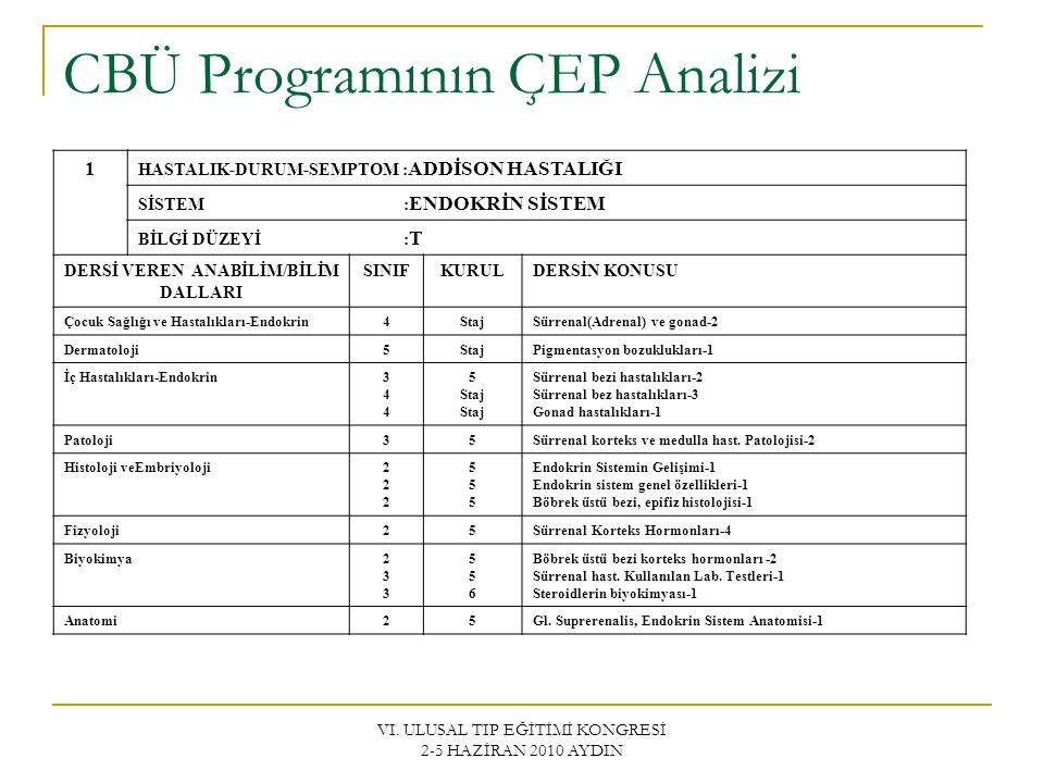 CBÜ Programının ÇEP Analizi