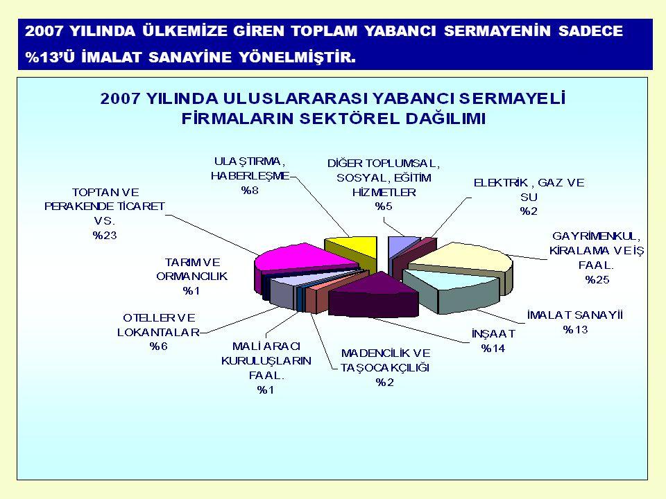 2007 YILINDA ÜLKEMİZE GİREN TOPLAM YABANCI SERMAYENİN SADECE