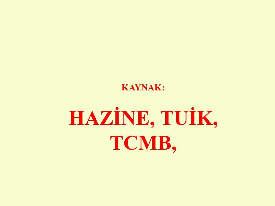 KAYNAK: HAZİNE, TUİK, TCMB,