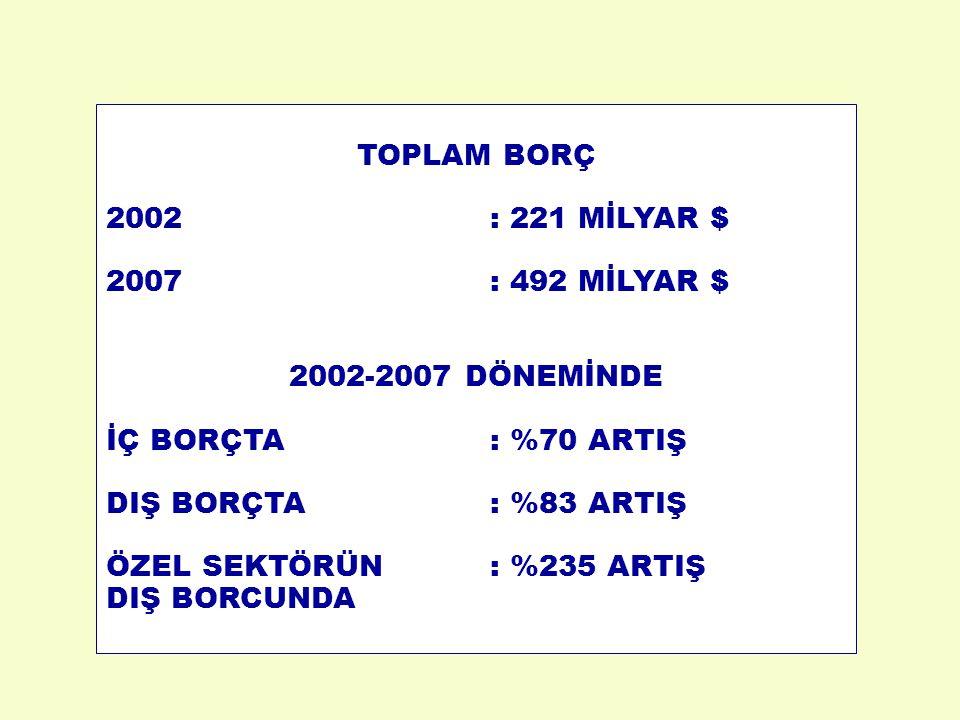 TOPLAM BORÇ 2002 : 221 MİLYAR $ 2007 : 492 MİLYAR $ 2002-2007 DÖNEMİNDE. İÇ BORÇTA : %70 ARTIŞ.