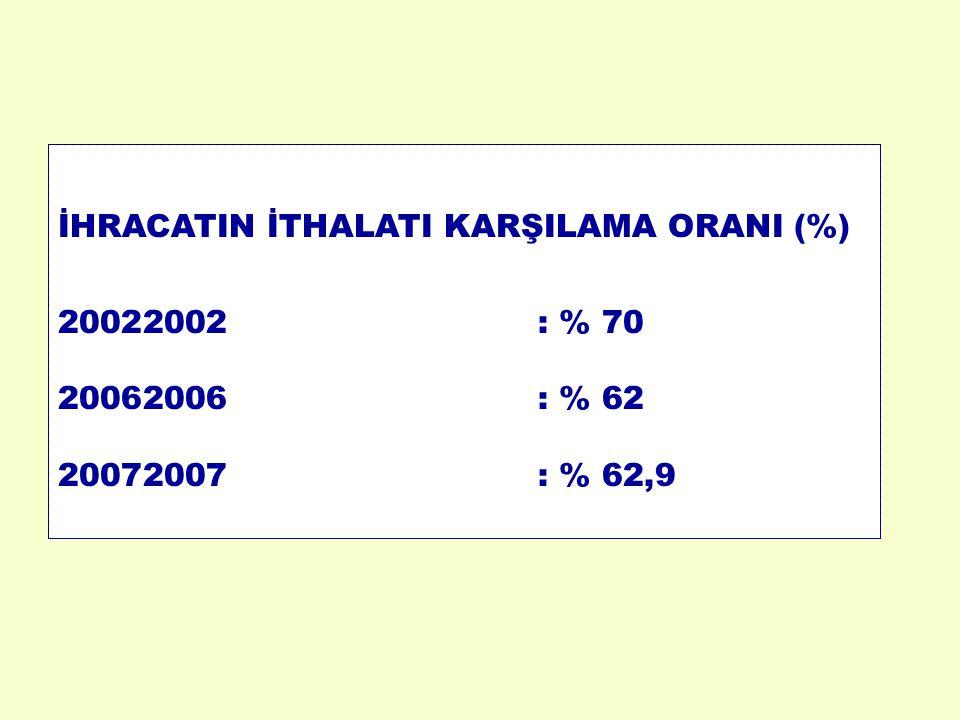 İHRACATIN İTHALATI KARŞILAMA ORANI (%)