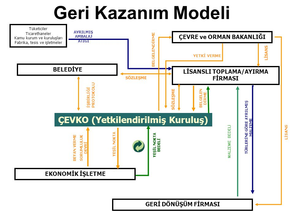 Geri Kazanım Modeli ÇEVKO (Yetkilendirilmiş Kuruluş)