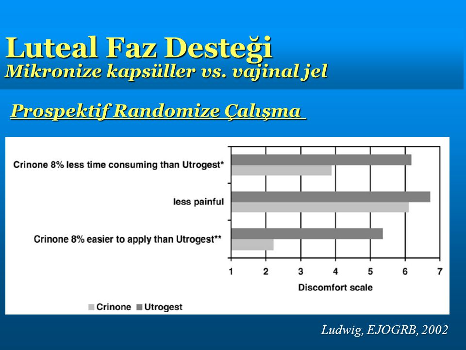 Luteal Faz Desteği Mikronize kapsüller vs. vajinal jel