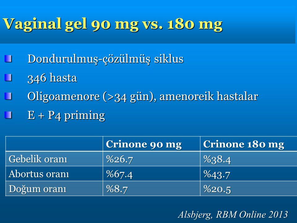 Vaginal gel 90 mg vs. 180 mg Dondurulmuş-çözülmüş siklus 346 hasta