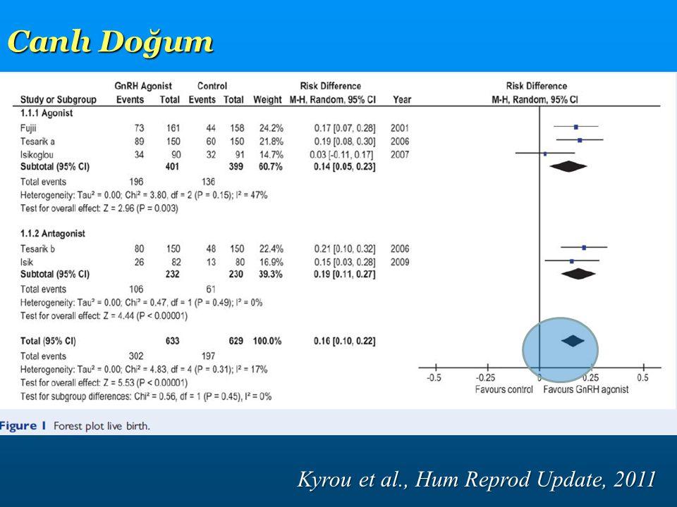 Canlı Doğum Kyrou et al., Hum Reprod Update, 2011