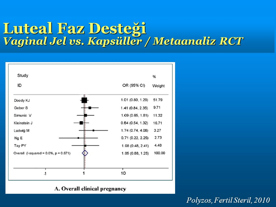 Luteal Faz Desteği Vaginal Jel vs. Kapsüller / Metaanaliz RCT