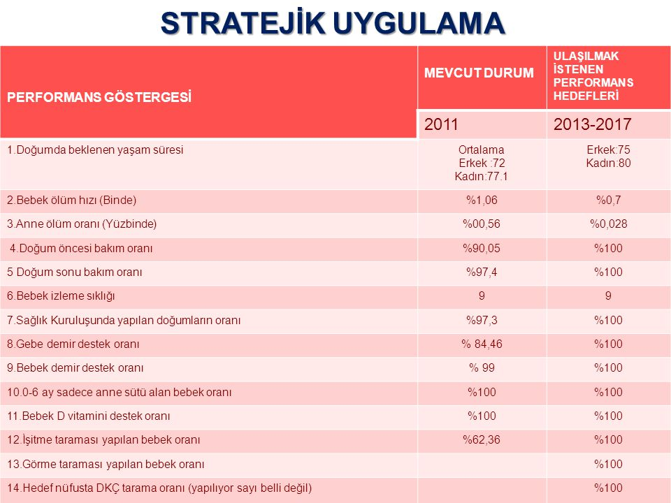 STRATEJİK UYGULAMA 2011 2013-2017 MEVCUT DURUM PERFORMANS GÖSTERGESİ