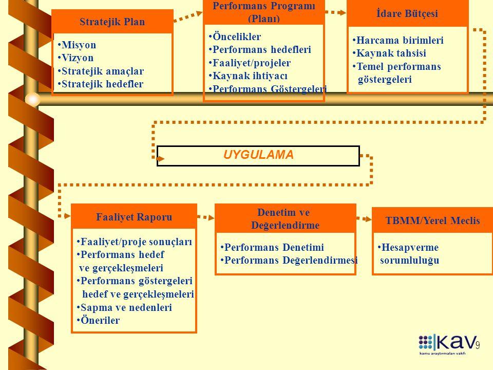 UYGULAMA Performans Programı (Planı) Öncelikler Performans hedefleri