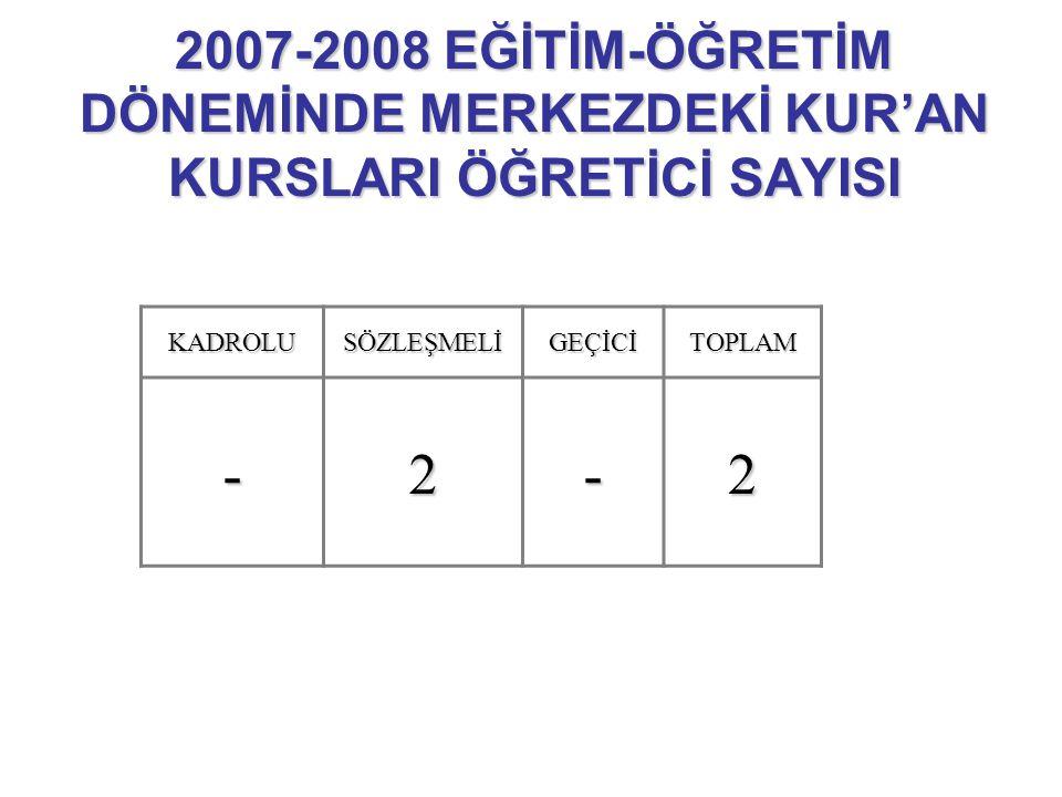 2007-2008 EĞİTİM-ÖĞRETİM DÖNEMİNDE MERKEZDEKİ KUR'AN KURSLARI ÖĞRETİCİ SAYISI