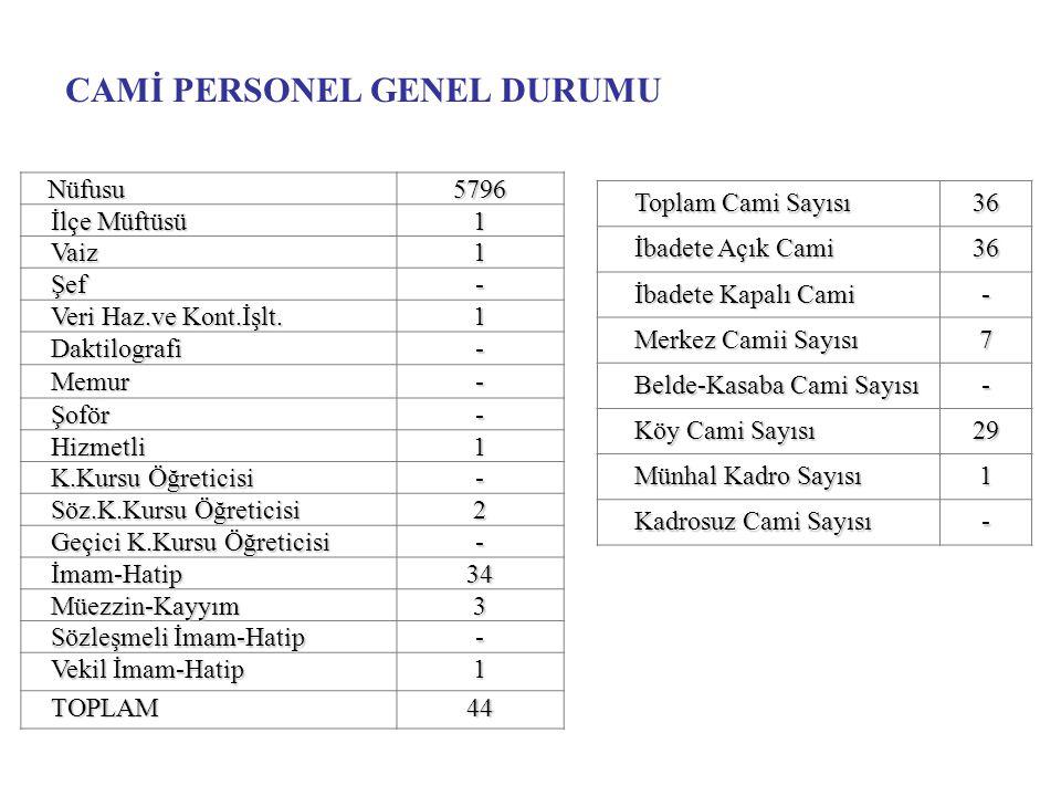 CAMİ PERSONEL GENEL DURUMU