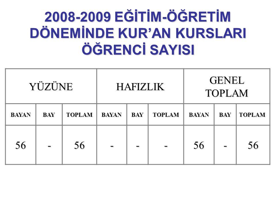 2008-2009 EĞİTİM-ÖĞRETİM DÖNEMİNDE KUR'AN KURSLARI ÖĞRENCİ SAYISI