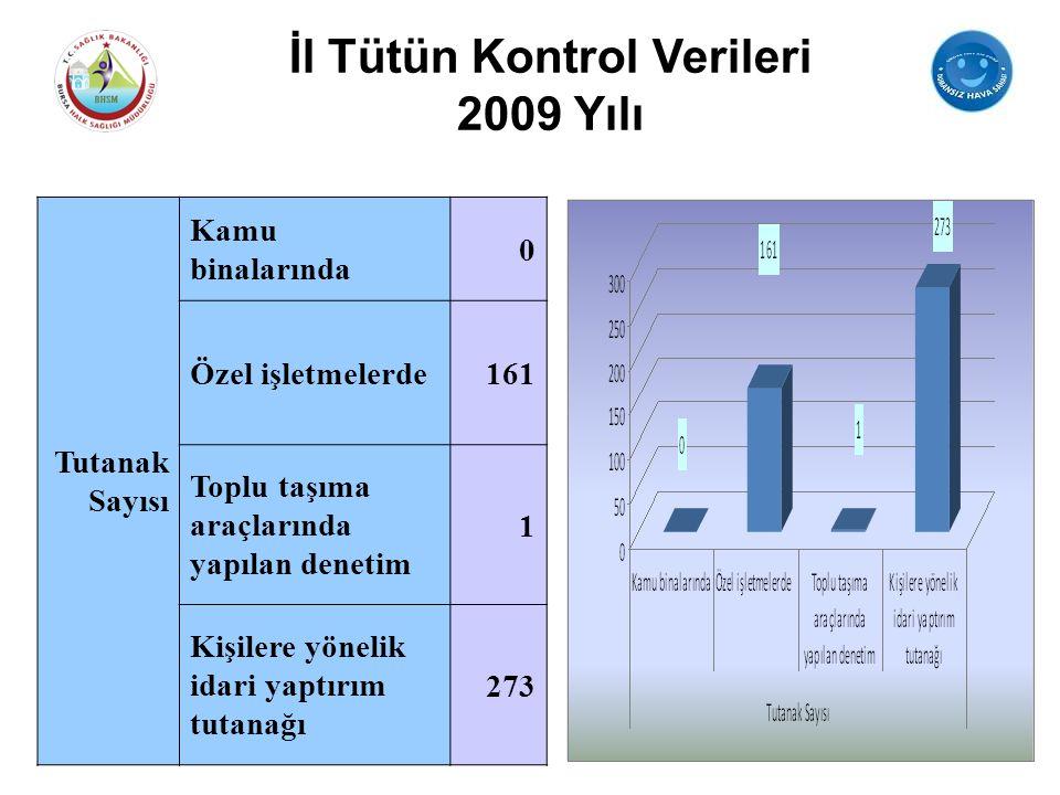 İl Tütün Kontrol Verileri