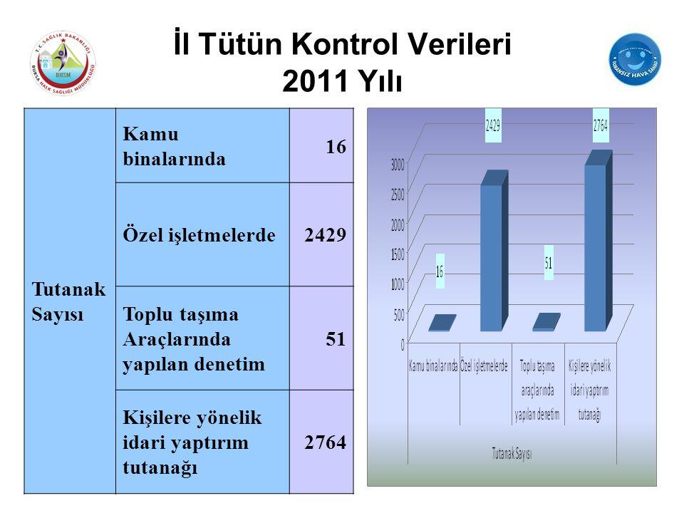 İl Tütün Kontrol Verileri 2011 Yılı