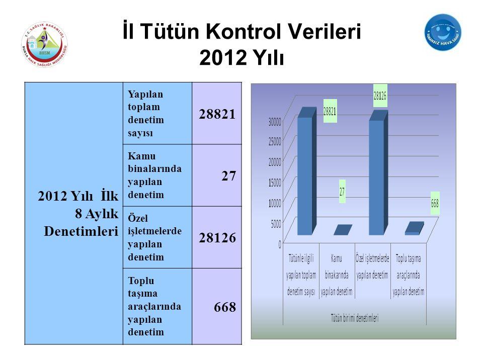İl Tütün Kontrol Verileri 2012 Yılı
