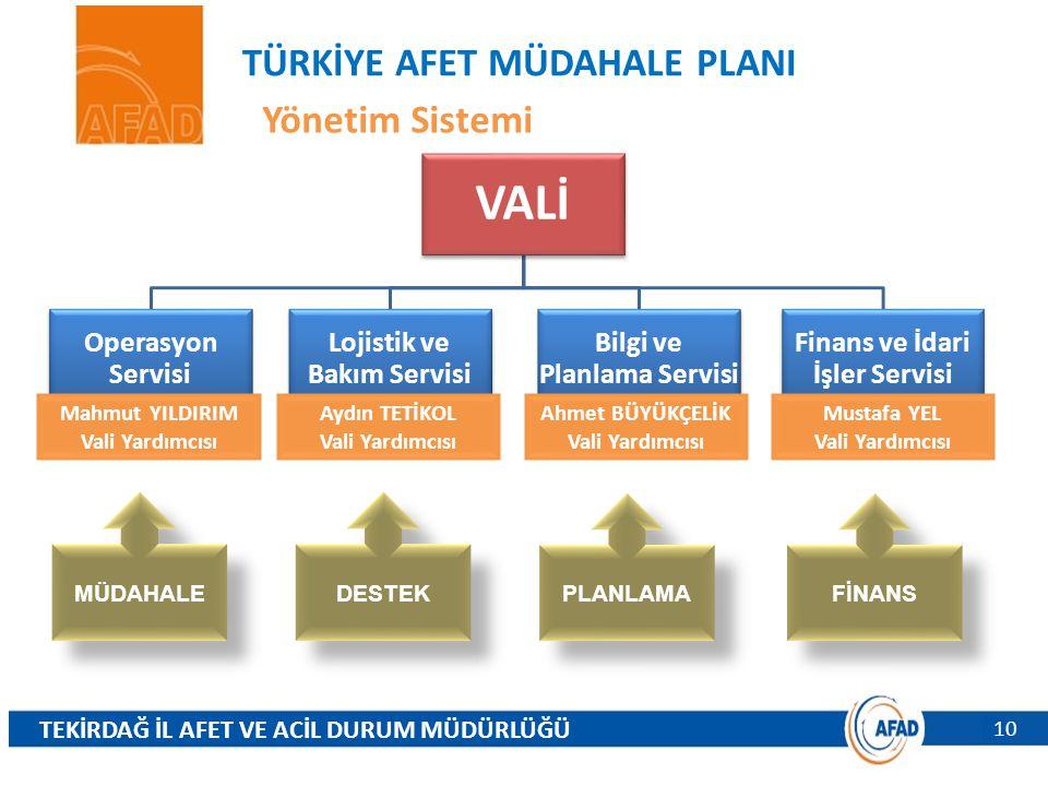 VALİ TÜRKİYE AFET MÜDAHALE PLANI Yönetim Sistemi