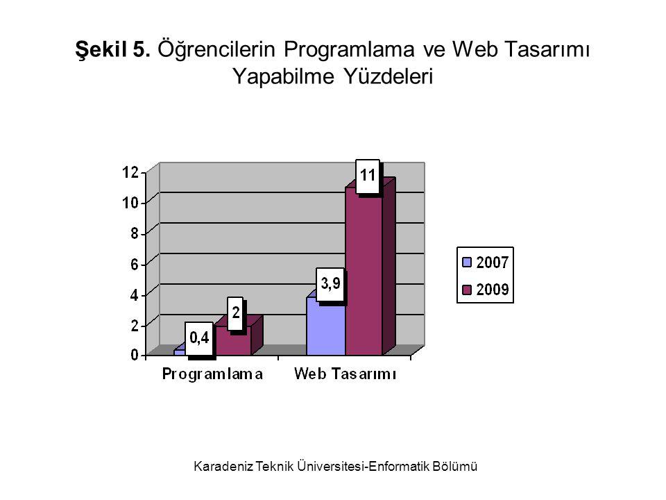 Şekil 5. Öğrencilerin Programlama ve Web Tasarımı Yapabilme Yüzdeleri