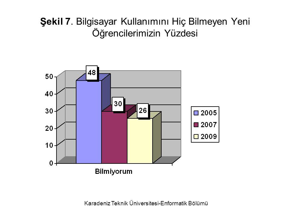 Karadeniz Teknik Üniversitesi-Enformatik Bölümü