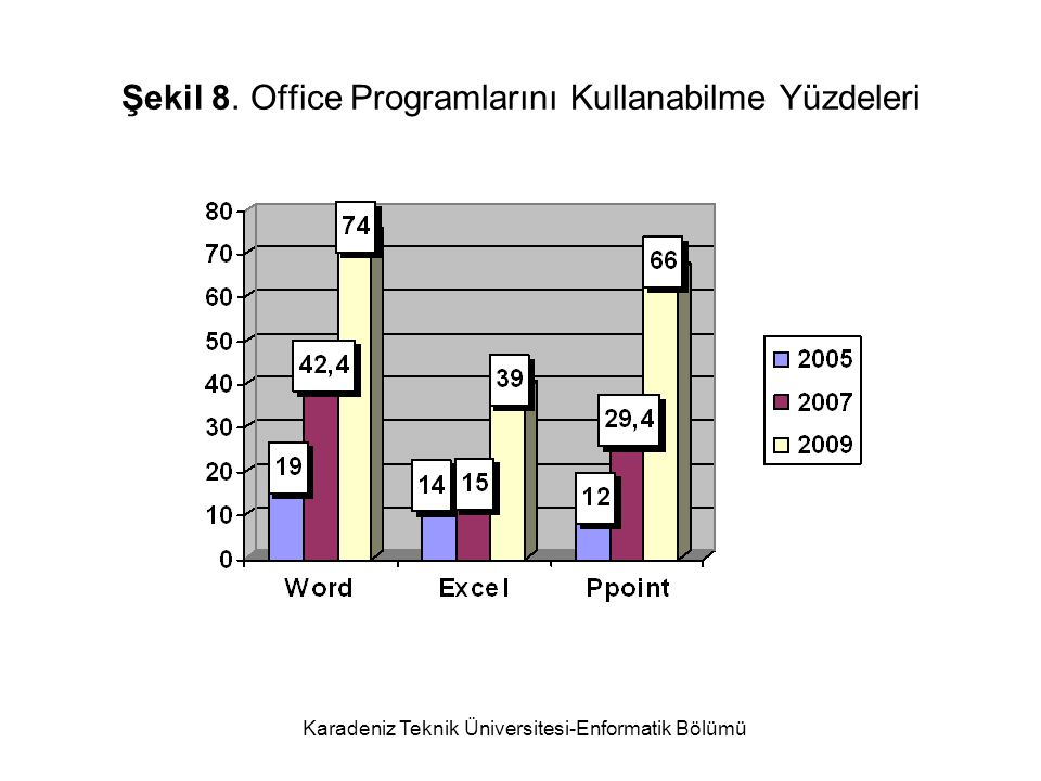 Şekil 8. Office Programlarını Kullanabilme Yüzdeleri