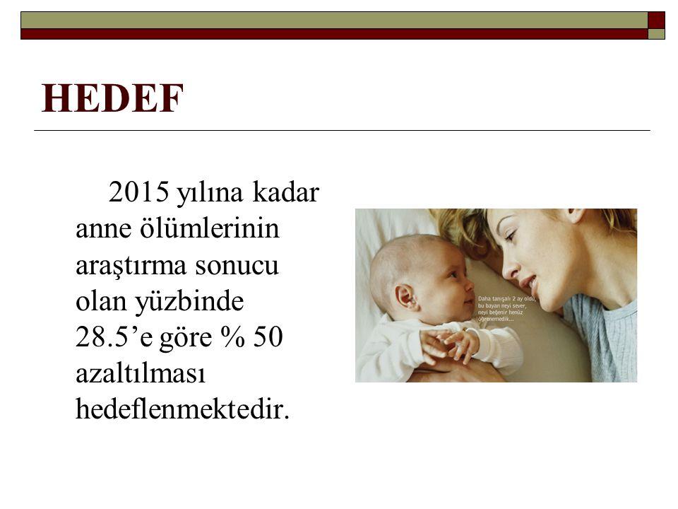 HEDEF 2015 yılına kadar anne ölümlerinin araştırma sonucu olan yüzbinde 28.5'e göre % 50 azaltılması hedeflenmektedir.