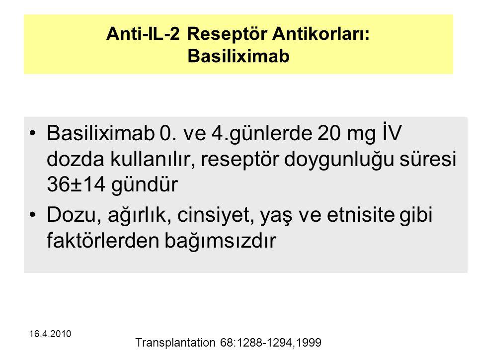 Anti-IL-2 Reseptör Antikorları: Basiliximab