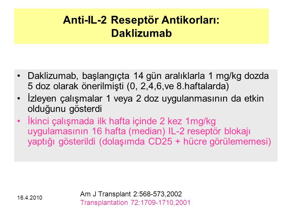 Anti-IL-2 Reseptör Antikorları: Daklizumab
